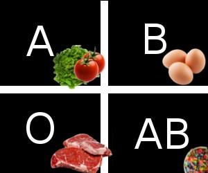 Kan grubuna göre beslen
